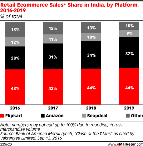 Retail Ecommerce Sales* Share in India, by Platform, 2016-2019 (% of total)