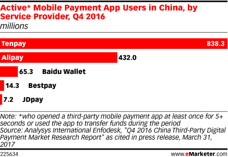Active* Mobile Payment App Users in China, by Service Provider, Q4 2016 (millions)