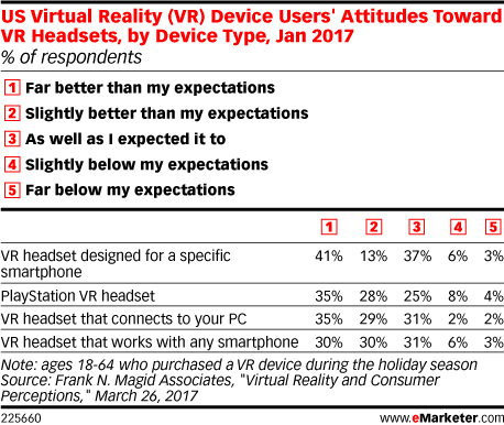 US Virtual Reality (VR) Device Users' Attitudes Toward VR Headsets, by Device Type, Jan 2017 (% of respondents)