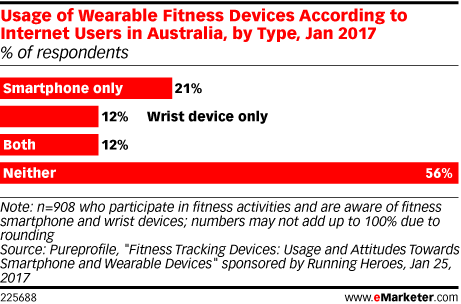 Usage of Wearable Fitness Devices According to Internet Users in Australia, by Type, Jan 2017 (% of respondents)