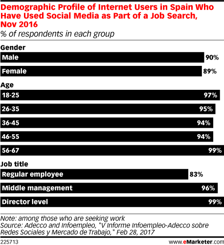 Demographic Profile of Internet Users in Spain Who Have Used Social Media as Part of a Job Search, Nov 2016 (% of respondents in each group)