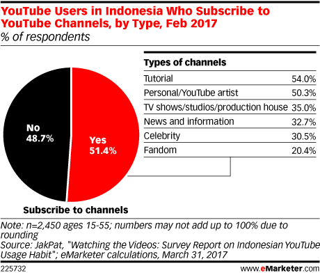 YouTube Users in Indonesia Who Subscribe to YouTube Channels, by Type, Feb 2017 (% of respondents)