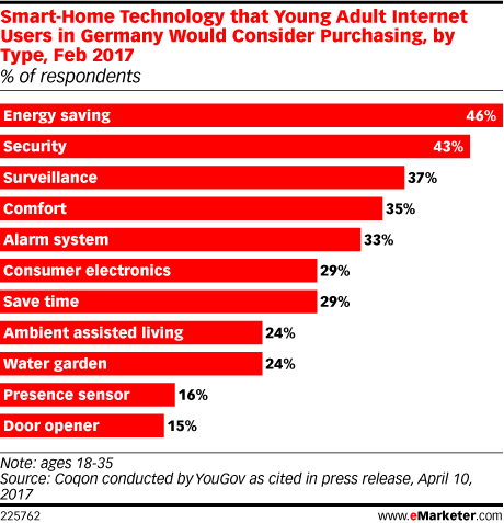Smart-Home Technology that Young Adult Internet Users in Germany Would Consider Purchasing, by Type, Feb 2017 (% of respondents)