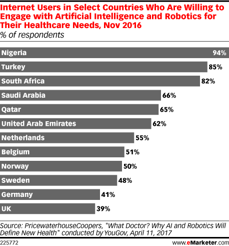 Internet Users in Select Countries Who Are Willing to Engage with Artificial Intelligence and Robotics for Their Healthcare Needs, Nov 2016 (% of respondents)