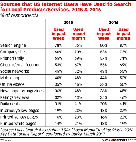 Sources that US Internet Users Have Used to Search for Local Products/Services, 2015 & 2016 (% of respondents)