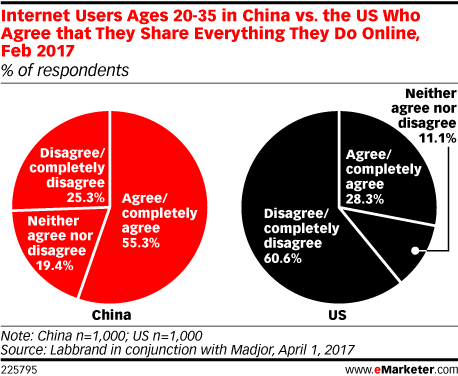 Internet Users Ages 20-35 in China vs. the US Who Agree that They Share Everything They Do Online, Feb 2017 (% of respondents)