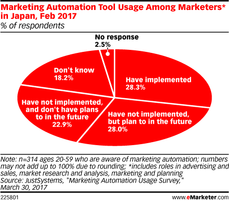 Marketing Automation Tool Usage Among Marketers* in Japan, Feb 2017 (% of respondents)
