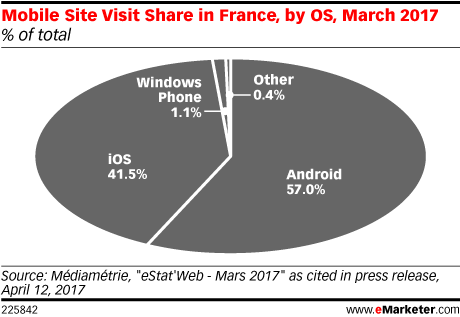 Mobile Site Visit Share in France, by OS, March 2017 (% of total)