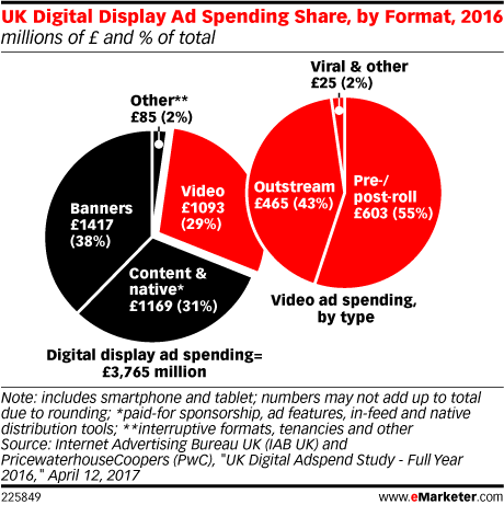 UK Digital Display Ad Spending Share, by Format, 2016 (millions of £ and % of total)