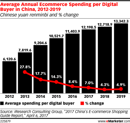 Average Annual Ecommerce Spending per Digital Buyer in China, 2012-2019 (Chinese yuan renminbi and % change)