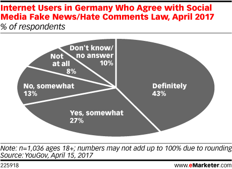 Internet Users in Germany Who Agree with Social Media Fake News/Hate Comments Law, April 2017 (% of respondents)