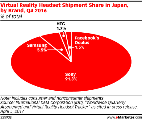 Virtual Reality Headset Shipment Share in Japan, by Brand, Q4 2016 (% of total)