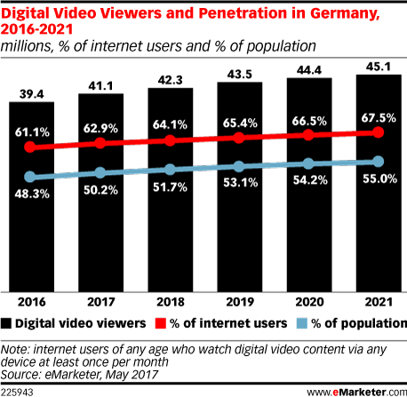 Digital Video Viewers and Penetration in Germany, 2016-2021 (millions, % of internet users and % of population)