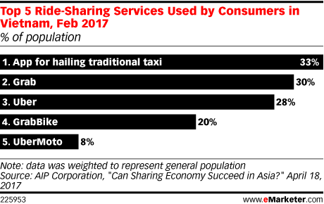 Top 5 Ride-Sharing Services Used by Consumers in Vietnam, Feb 2017 (% of population)
