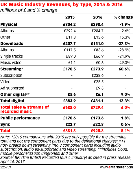 UK Music Industry Revenues, by Type, 2015 & 2016 (millions of £ and % change)