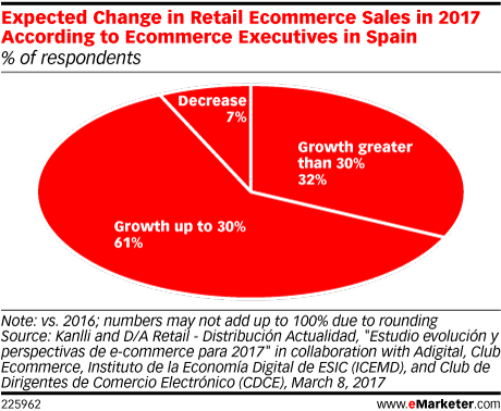 Expected Change in Retail Ecommerce Sales in 2017 According to Ecommerce Executives in Spain (% of respondents)