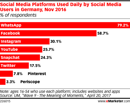 Social Media Platforms Used Daily by Social Media Users in Germany, Nov 2016 (% of respondents)