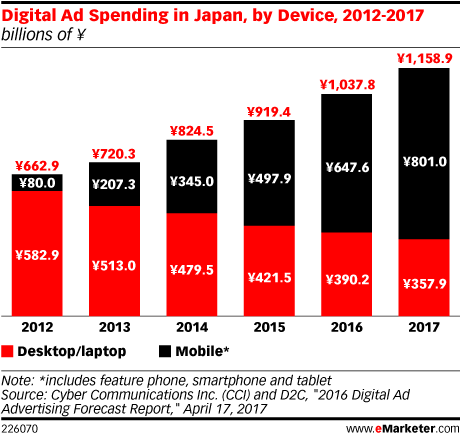 Digital Ad Spending in Japan, by Device, 2012-2017 (billions of ¥)