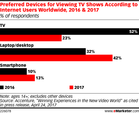 Preferred Devices for Viewing TV Shows According to Internet Users Worldwide, 2016 & 2017 (% of respondents)