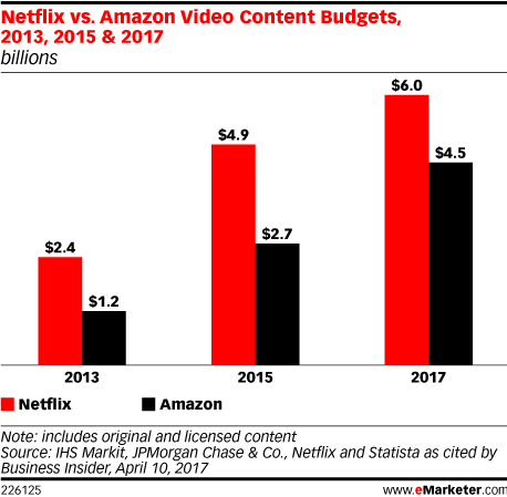Netflix vs. Amazon Video Content Budgets, 2013, 2015 & 2017 (billions)