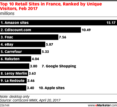 Top 10 Retail Sites in France, Ranked by Unique Visitors, Feb 2017 (millions)