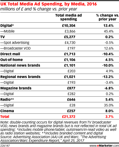 UK Total Media Ad Spending, by Media, 2016 (millions of £ and % change vs. prior year)