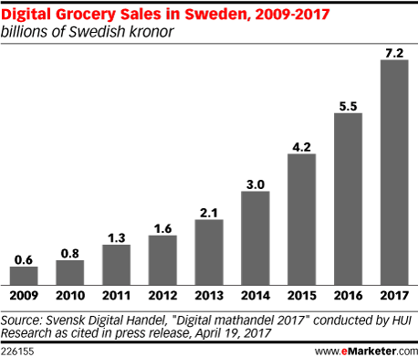Digital Grocery Sales in Sweden, 2009-2017 (billions of Swedish kronor)