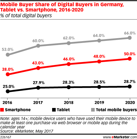 Mobile Buyer Share of Digital Buyers in Germany, Tablet vs. Smartphone, 2016-2020 (% of total digital buyers)