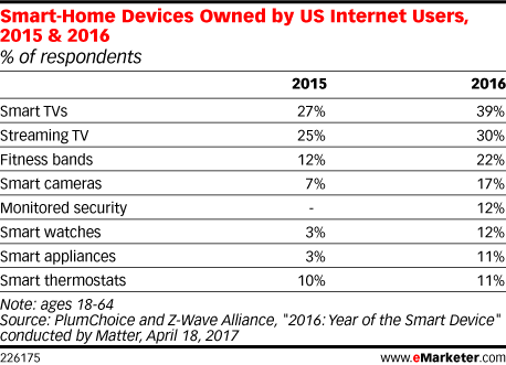 Smart-Home Devices Owned by US Internet Users, 2015 & 2016 (% of respondents)