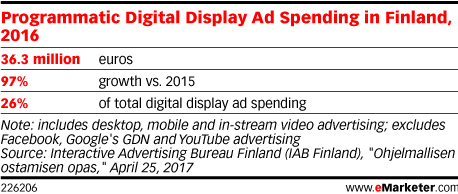 Programmatic Digital Display Ad Spending in Finland, 2016