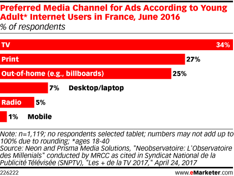 Preferred Media Channel for Ads According to Young Adult* Internet Users in France, June 2016 (% of respondents)