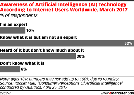 Awareness of Artificial Intelligence Technology According to Internet Users Worldwide, March 2017 (% of respondents)