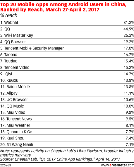 Top 20 Mobile Apps Among Android Users in China, Ranked by Reach, March 27-April 2, 2017 (% reach)
