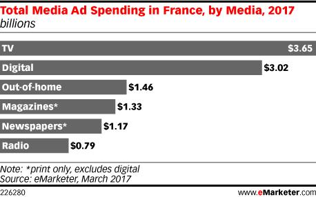Total Media Ad Spending in France, by Media, 2017 (billions)