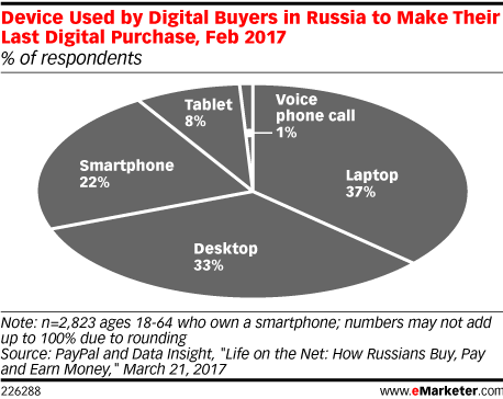 Device Used by Digital Buyers in Russia to Make Their Last Digital Purchase, Feb 2017 (% of respondents)