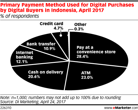 Primary Payment Method Used for Digital Purchases by Digital Buyers in Indonesia, April 2017 (% of respondents)