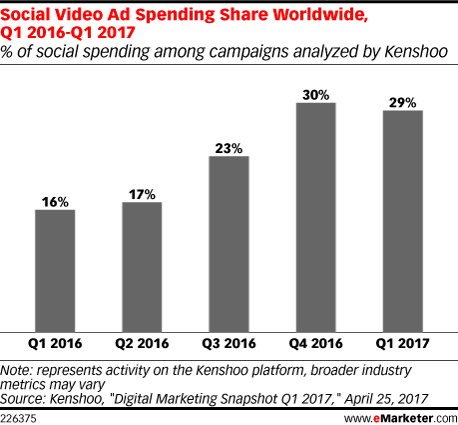 Social Video Ad Spending Share Worldwide, Q1 2016-Q1 2017 (% of social spending among campaigns analyzed by Kenshoo)