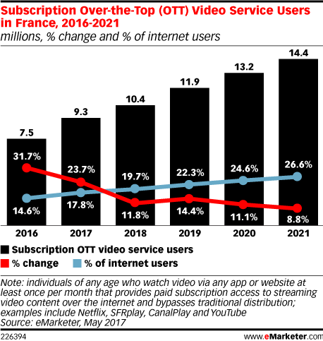 Subscription Over-the-Top (OTT) Video Service Users in France, 2016-2021 (millions, % change and % of internet users)