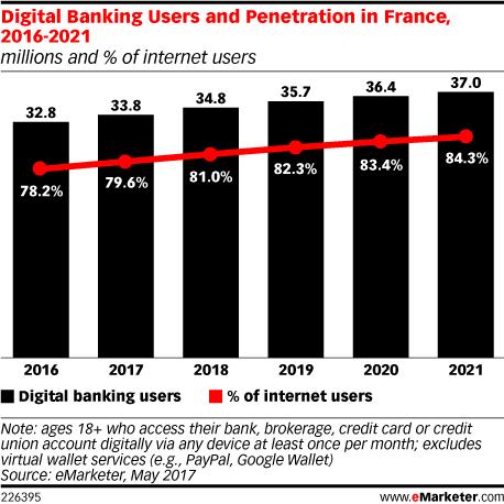 Internet penetration france