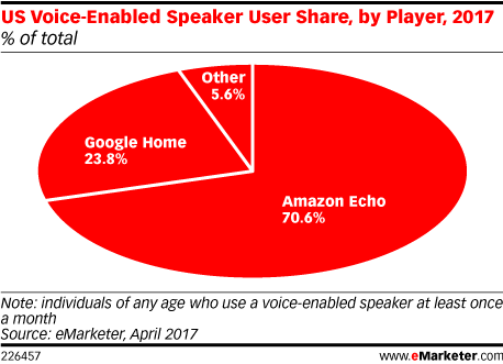 US Voice-Enabled Speaker User Share, by Player, 2017 (% of total)