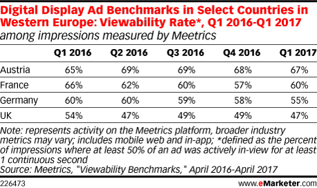 Digital Display Ad Benchmarks in Select Countries in Western Europe: Viewability Rate*, Q1 2016-Q1 2017 (among impressions measured by Meetrics)