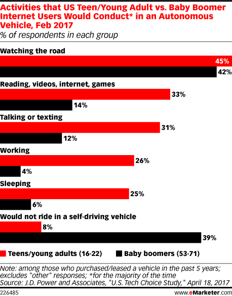 Activities that US Teen/Young Adult vs. Baby Boomer Internet Users Would Conduct* in an Autonomous Vehicle, Feb 2017 (% of respondents in each group)