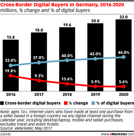 Cross-Border Digital Buyers in Germany, 2016-2020 (millions, % change and % of digital buyers)