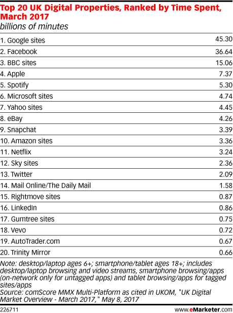 Top 20 UK Digital Properties, Ranked by Time Spent, March 2017 (billions of minutes)