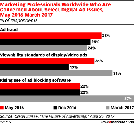 Marketing Professionals Worldwide Who Are Concerned About Select Digital Ad Issues, May 2016-March 2017 (% of respondents)