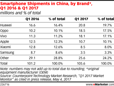 Smartphone Shipments in China, by Brand*, Q1 2016 & Q1 2017 (millions and % of total)