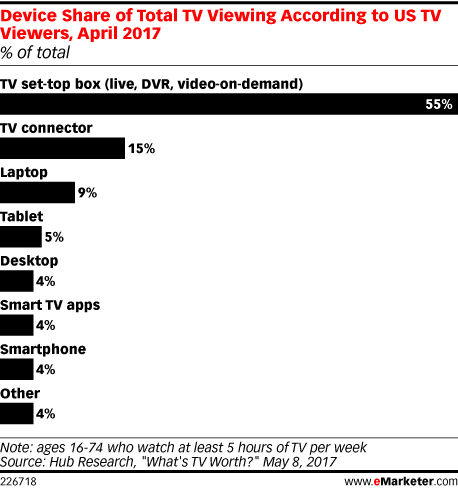 Device Share of Total TV Viewing According to US TV Viewers, April 2017 (% of total)