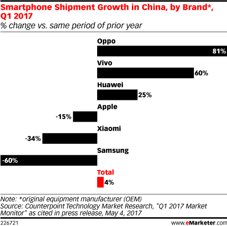 Smartphone Shipment Growth in China, by Brand*, Q1 2017 (% change vs. same period of prior year)