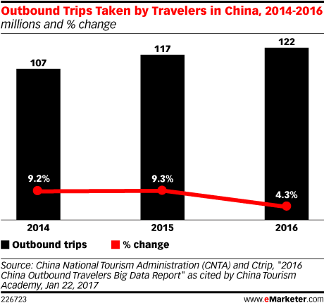 Outbound Trips Taken by Travelers in China, 2014-2016 (millions and % change)