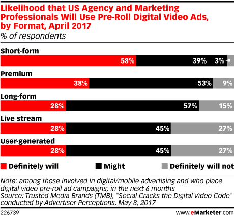 Likelihood that US Agency and Marketing Professionals Will Use Pre-Roll Digital Video Ads, by Format, April 2017 (% of respondents)